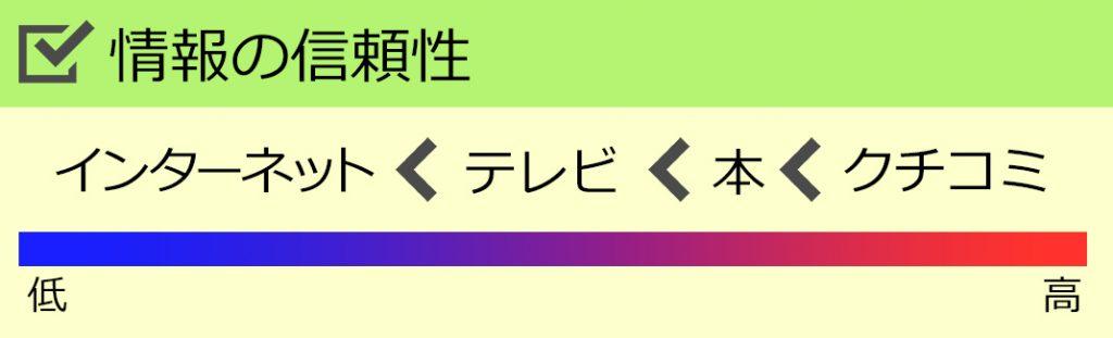 インターネット<テレビ<本<クチコミ