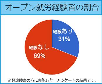オープン就労経験者の割合:オープン就労経験あり31%,オープン就労経験なし69%